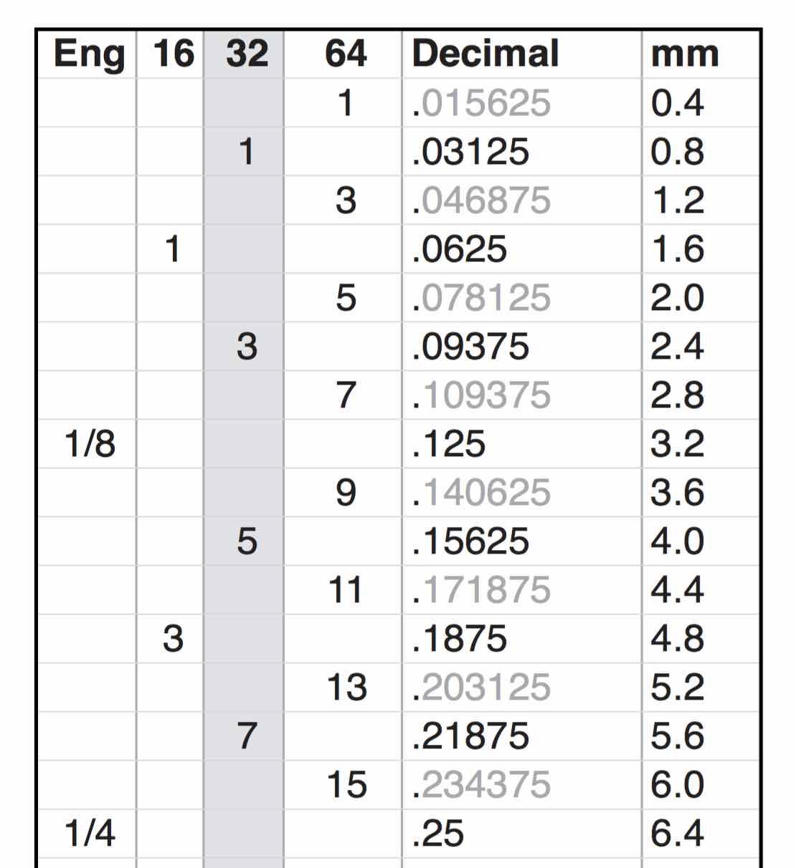 fractional decimal metric chart sefpinney
